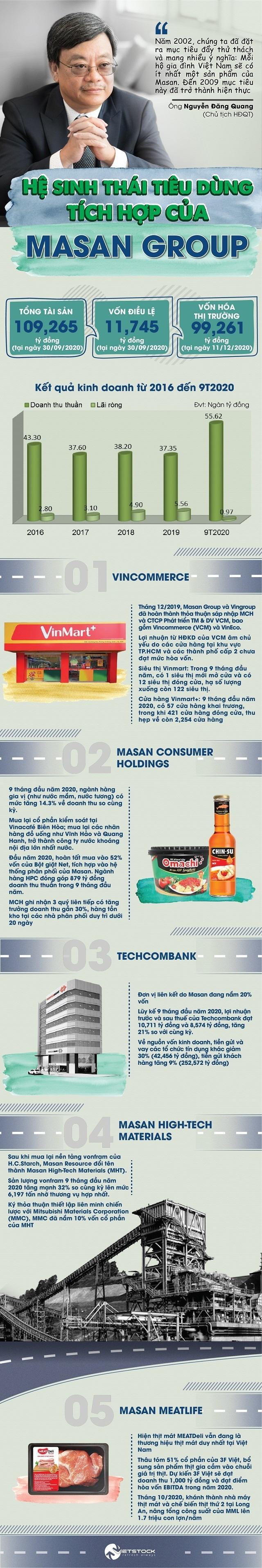 Hệ sinh thái tiêu dùng tích hợp của Masan Group